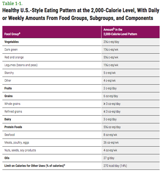 health.gov/dietaryguidelines/2015/guidelines/chapter-1/a-closer-look-inside-healthy-eating-patterns/#table-1-1
